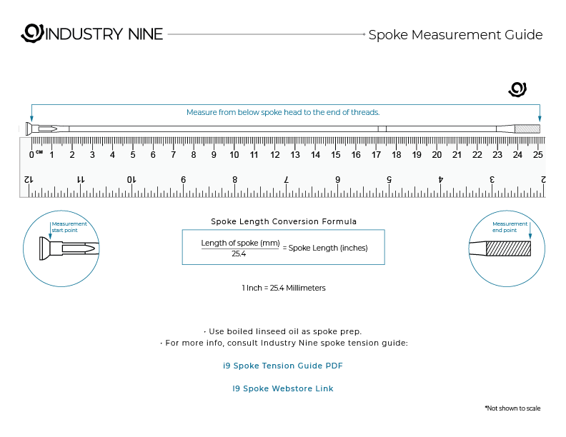 Industry Nine - Product Support